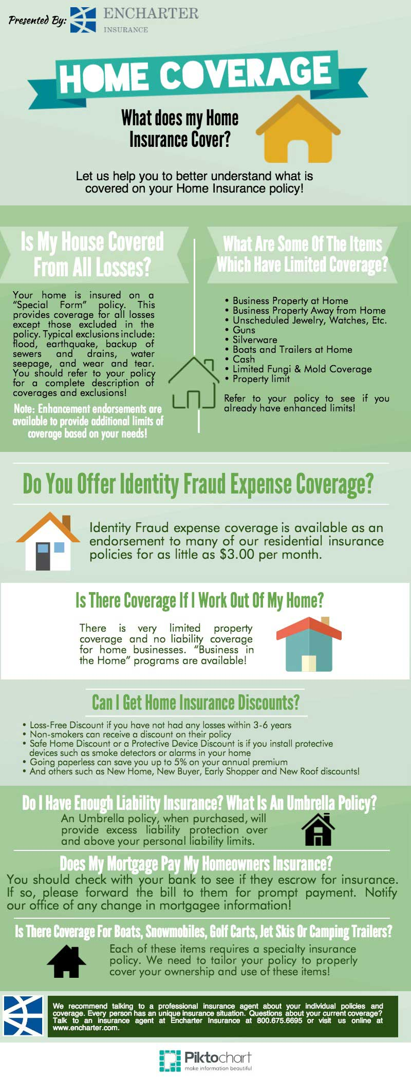 common home insurance coverage questions answered