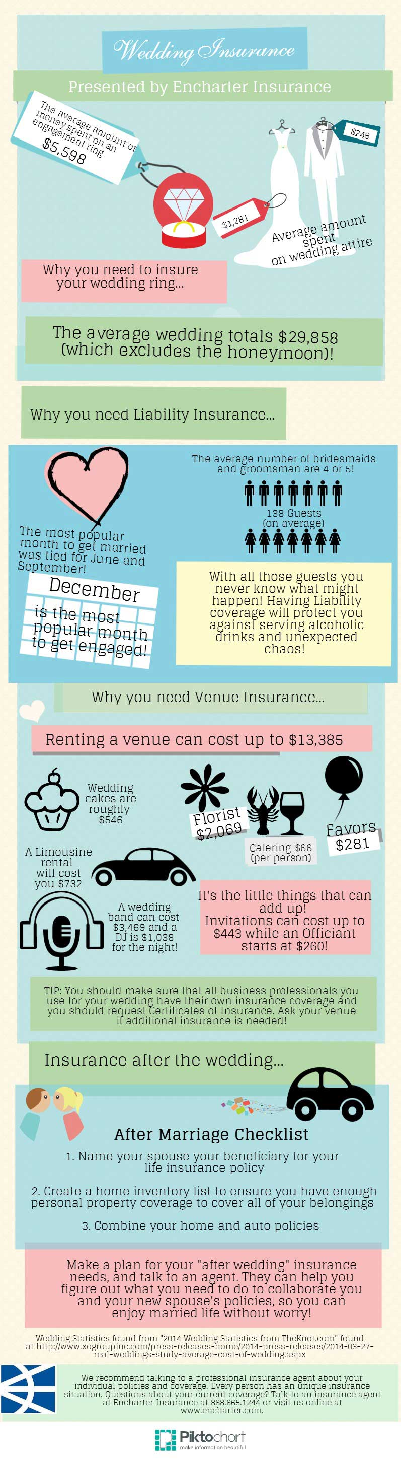 weddings and insurance infographic